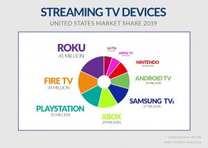 Streaming TV Devices Market Share for United States 2019